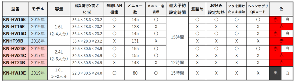 ホットクック分類表の画像