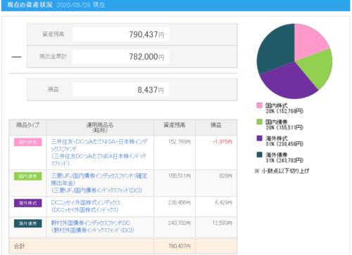 ケンのiDeCoの2020年5月29日の運用商品の結果とグラフ
