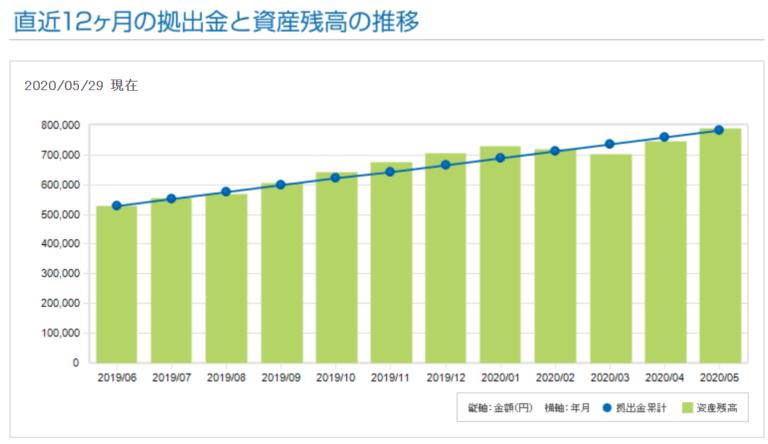 ケンのiDeCoの2020年5月29日現在、過去12か月の資産残高の推移グラフ