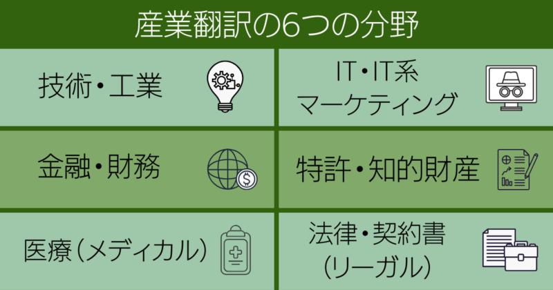 産業翻訳の6つの分野のインフォグラフィック-技術・工業、IT、金融、特許、医療、リーガル)