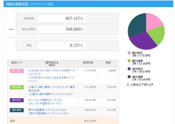 ideko2019-09-2の現在の資産状況