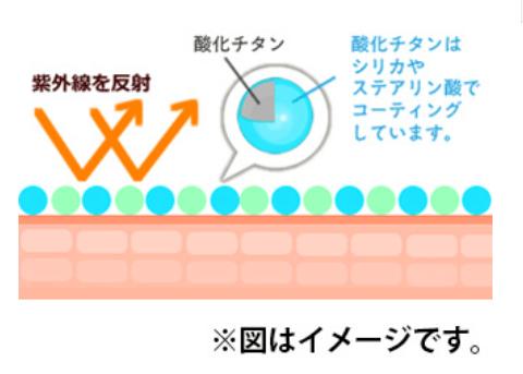 紫外線反射材が紫外線を反射してブロックしているイメージ図