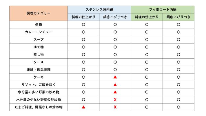 フッ素コートVSステンレス比較表