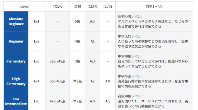 英語レベル1-5