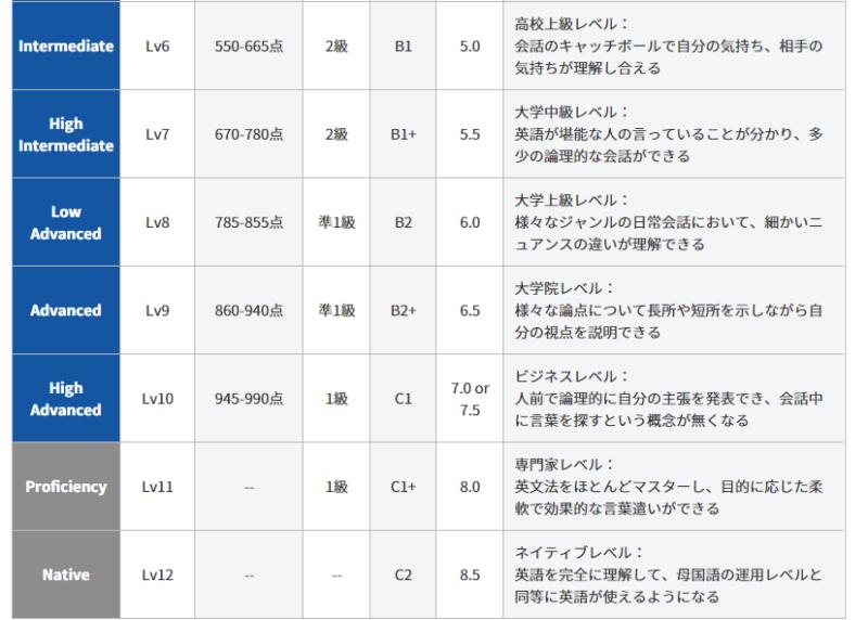 英語レベル6-12