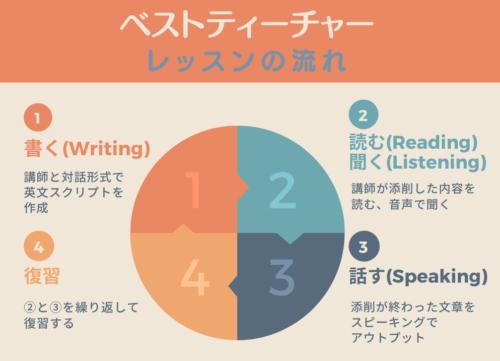 ベストティーチャーのレッスンの流れのインフォグラフィック(書く→読む&聞く→話す)