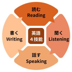 英語の4技能インフォグラフィック(読む・聞く・話す・書く) オレンジ