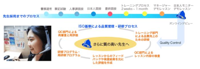 イングリッシュベルの厳しい採用基準のプロセス