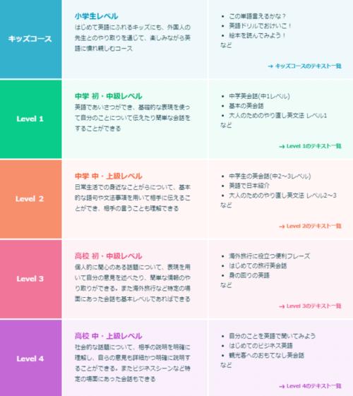 クラウティのレベル:レベル1~4