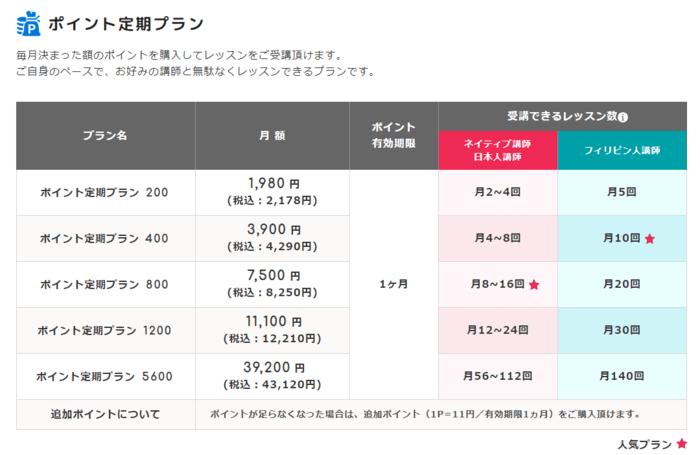 ④ポイント定期プランの料金表