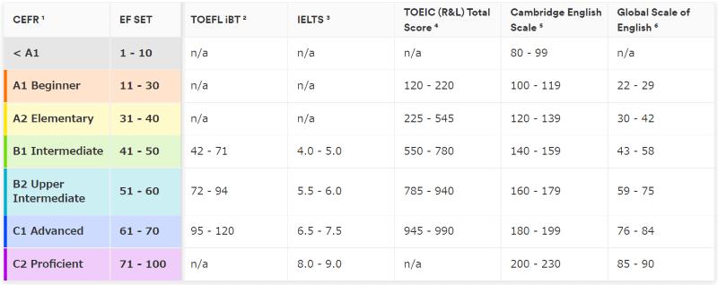 EF SETとほかのテストとの相関関係のリスト