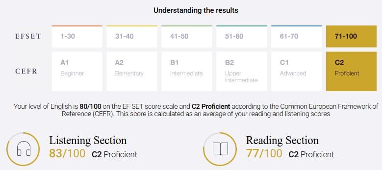 EF SETのCertificate:リスニングとリーディングのスコア