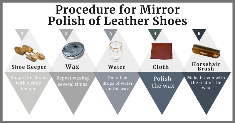 Procedure for Mirror Polish of Leather Shoes